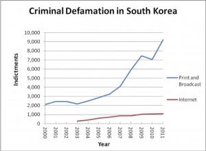 south-korea-criminal-defamation-free-speech
